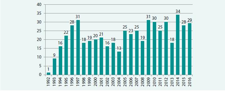 Počet OTS na CKTCH v Brně