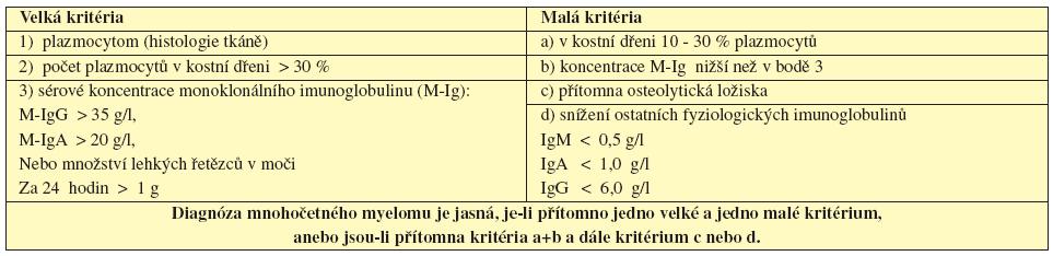 Tab. 5.1 Kritéria mnohočetného myelomu dle Durieho a Salmona, 1975.