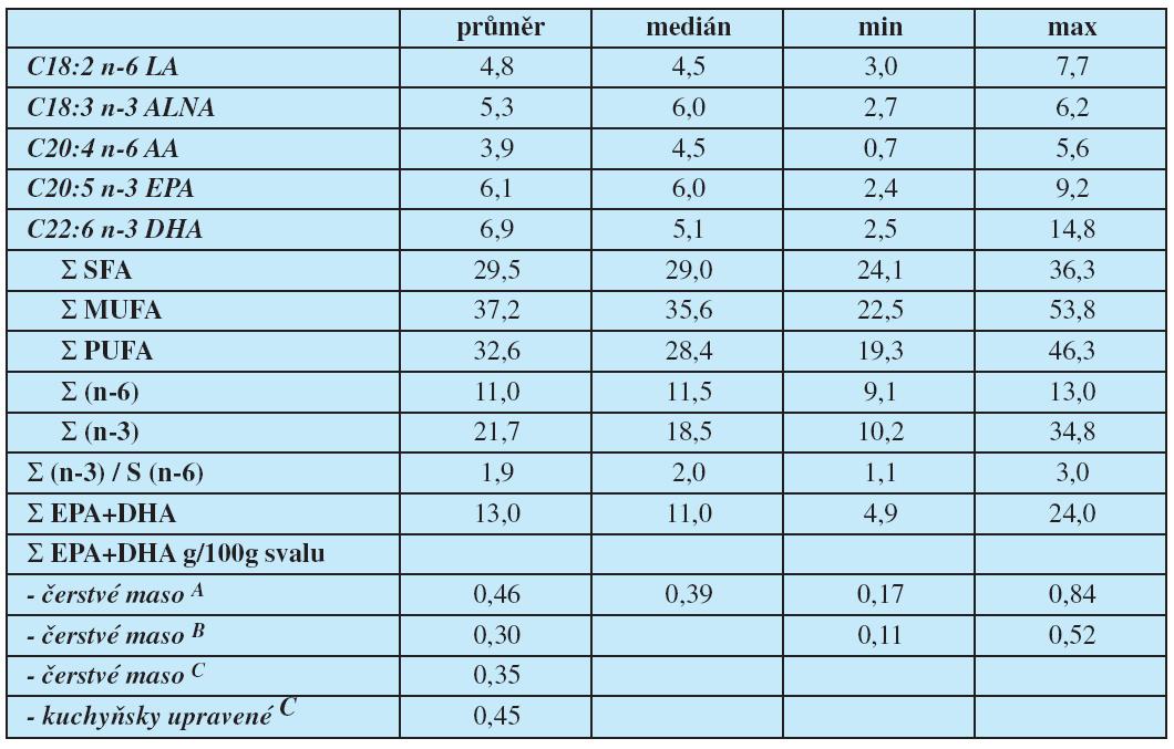 Zastoupení mastných kyselin (%) v celkovém lipidu čerstvé svaloviny kapra (sumarizované údaje A) a množství EPA+DHA g ve 100g svaloviny dle údajů základních databází B, C