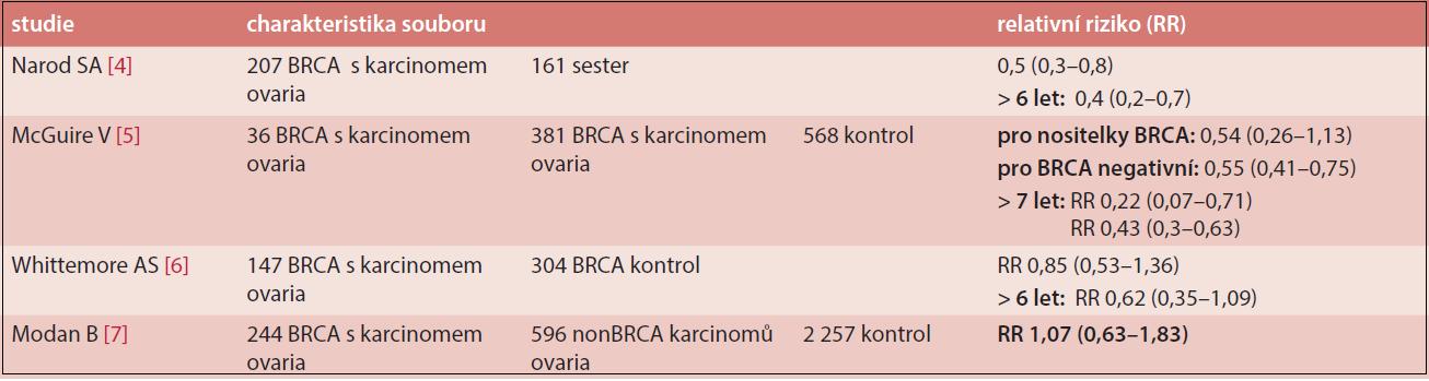 Vliv CC na riziko karcinomu ovaria u nositelek mutace BRCA