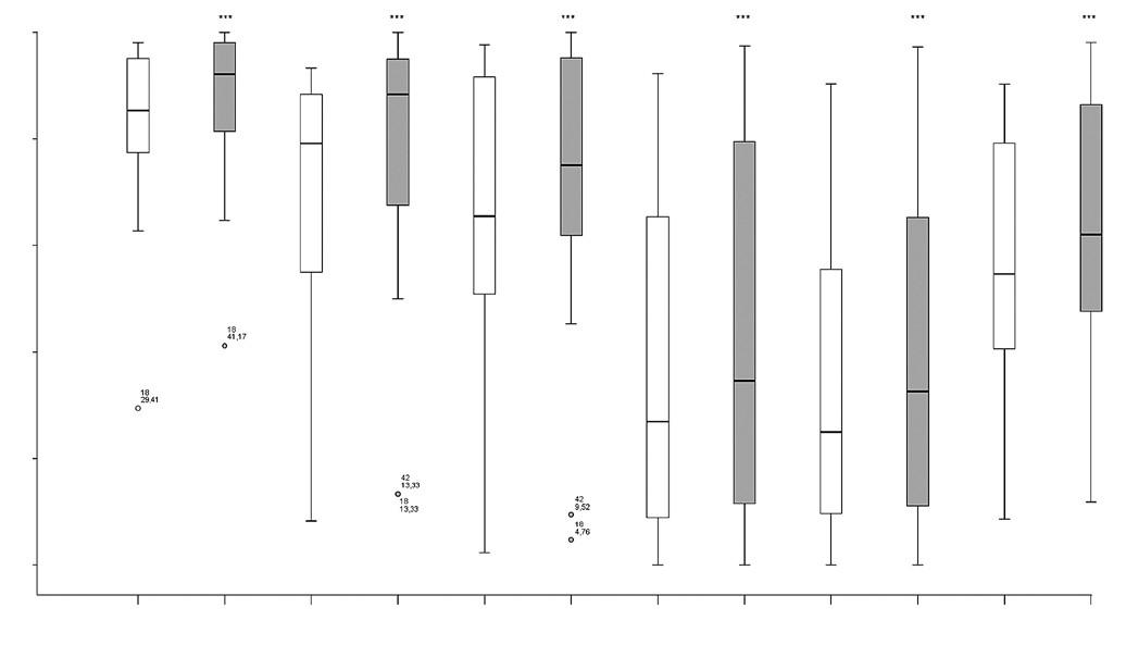 Skupina LOKO (n = 16) – zlepšenie v dimenziách A, B, C, D, E a v celkovom skóre GMFM-88 (Gross Motor Function Measure) po 20 TJ RATT (**p < 0,01, ***p < 0,001).  V krabicovom grafe je zobrazené minimum, maximum, prvé a tretie kvartil-interkvartilové rozmedzie, medzi kvartilmi vnútri krabice je vyznačený medián a odľahlé hodnoty sú vyznačené krúžkom. GMFM – Gross Motor Function Measure.