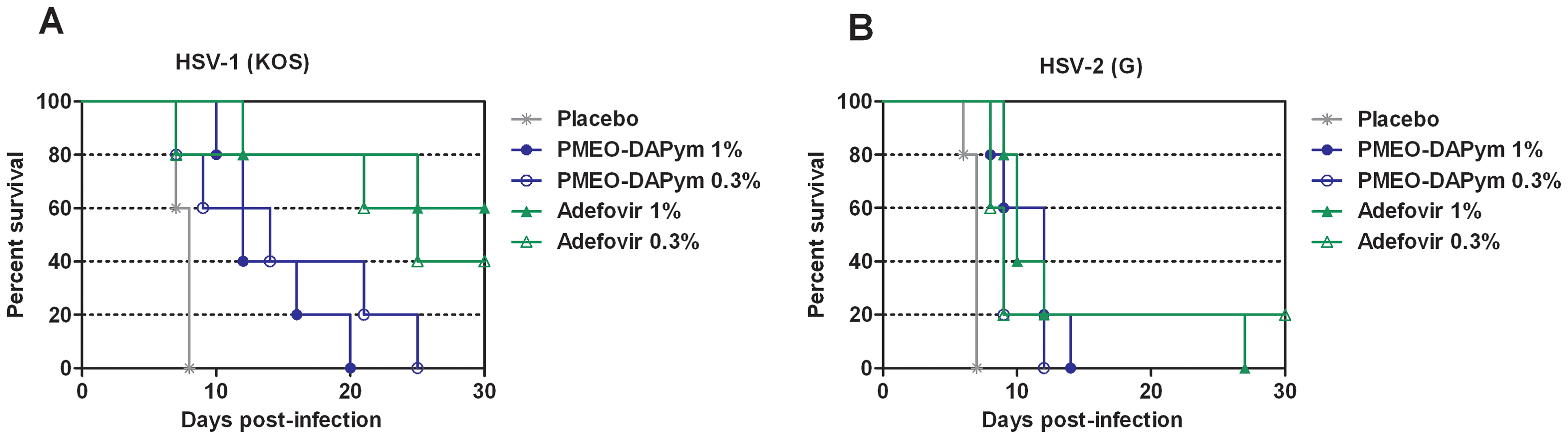 Effects of adefovir and PMEO-DAPym on mortality in mice inoculated with HSV-1 or HSV-2.