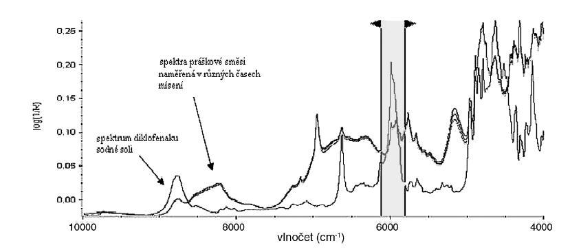 Posuvné šipky označují jeden ze zvolených rozsahů vlnočtů použitých pro výpočet hodnoty podobnosti mezi spektrem čistého prášku DNa a spektry práškové směsi pocházejících z různých časů odběrů
