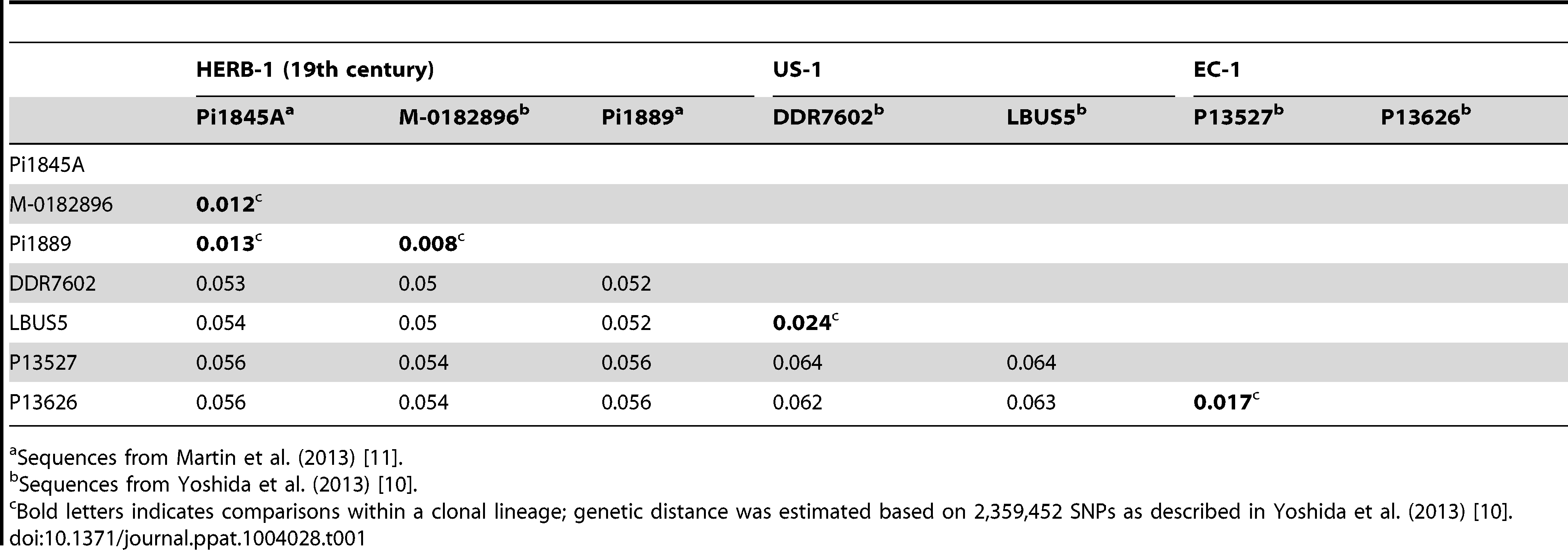 Genetic distance between individual isolates of clonal lineages HERB-1, US-1, and EC-1 of <i>P. infestans</i>.