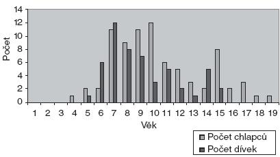 Věk pacientů ošetřených v sedaci N2O/O2.