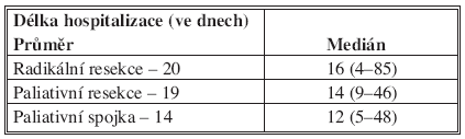 Délka hospitalizace po jednotlivých skupinách nemocných (n = 187) Tab. 3. Duration of hospitalization in individual patient groups (n = 187)