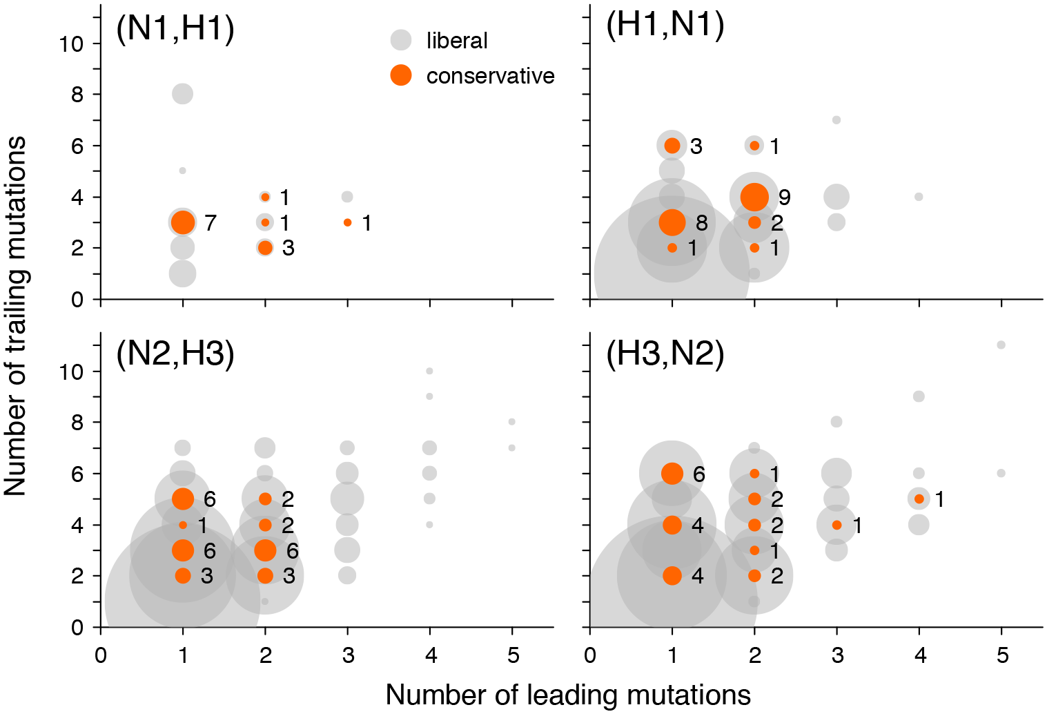Numbers of leading and trailing mutations at putatively epistatic site pairs in different gene pairs.