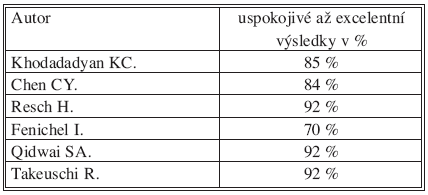 Přehled výsledků MIO citovaných autorů  Tab. 3. MIO results of the quoted authors