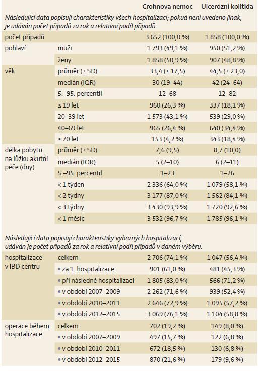 Charakteristika hospitalizačních pobytů u pacientů léčených pro Crohnovu nemoc (K50)  a ulcerózní kolitidu (K51). Tab. 2. Characteristics of hospitalizations in patients treated for Crohn's disease (K50) and ulcerative colitis (K51).