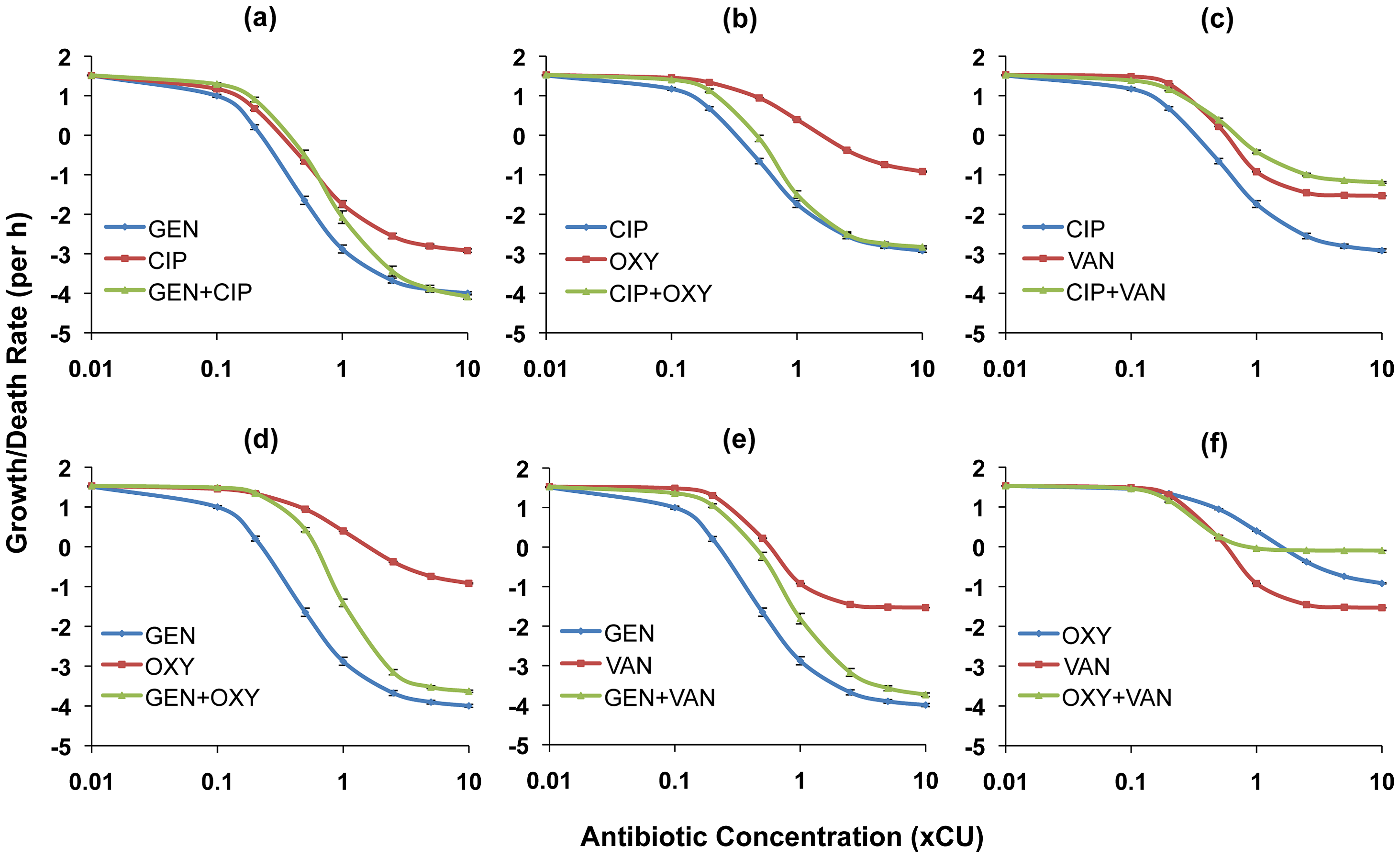 Hill functions for two-drug combinations and the constituent individual antibiotics (<i>S. aureus</i>).