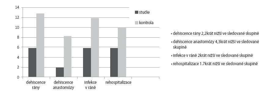 Relativní riziko pooperačních komplikací (%).