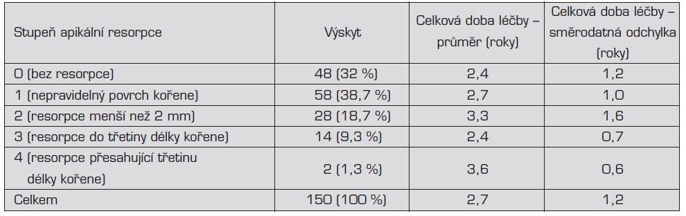 Výskyt jednotlivých stupňů apikálních resorpcí a celková doba léčby (průměr a směrodatná odchylka)