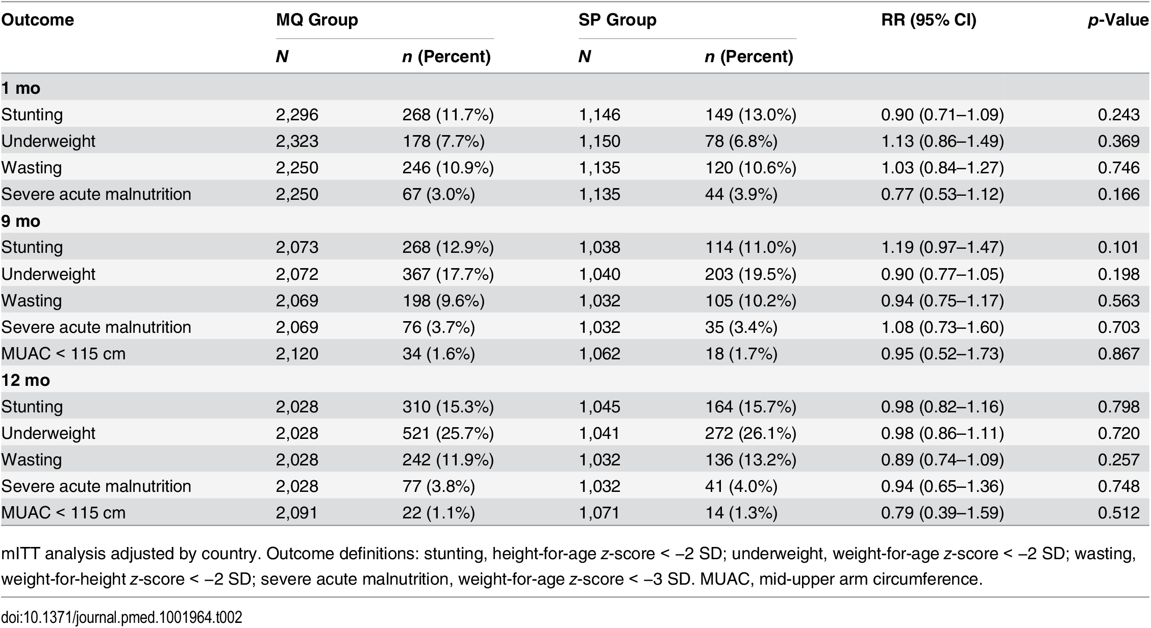 Nutritional outcomes of study infants by age and by their mother's intervention group.