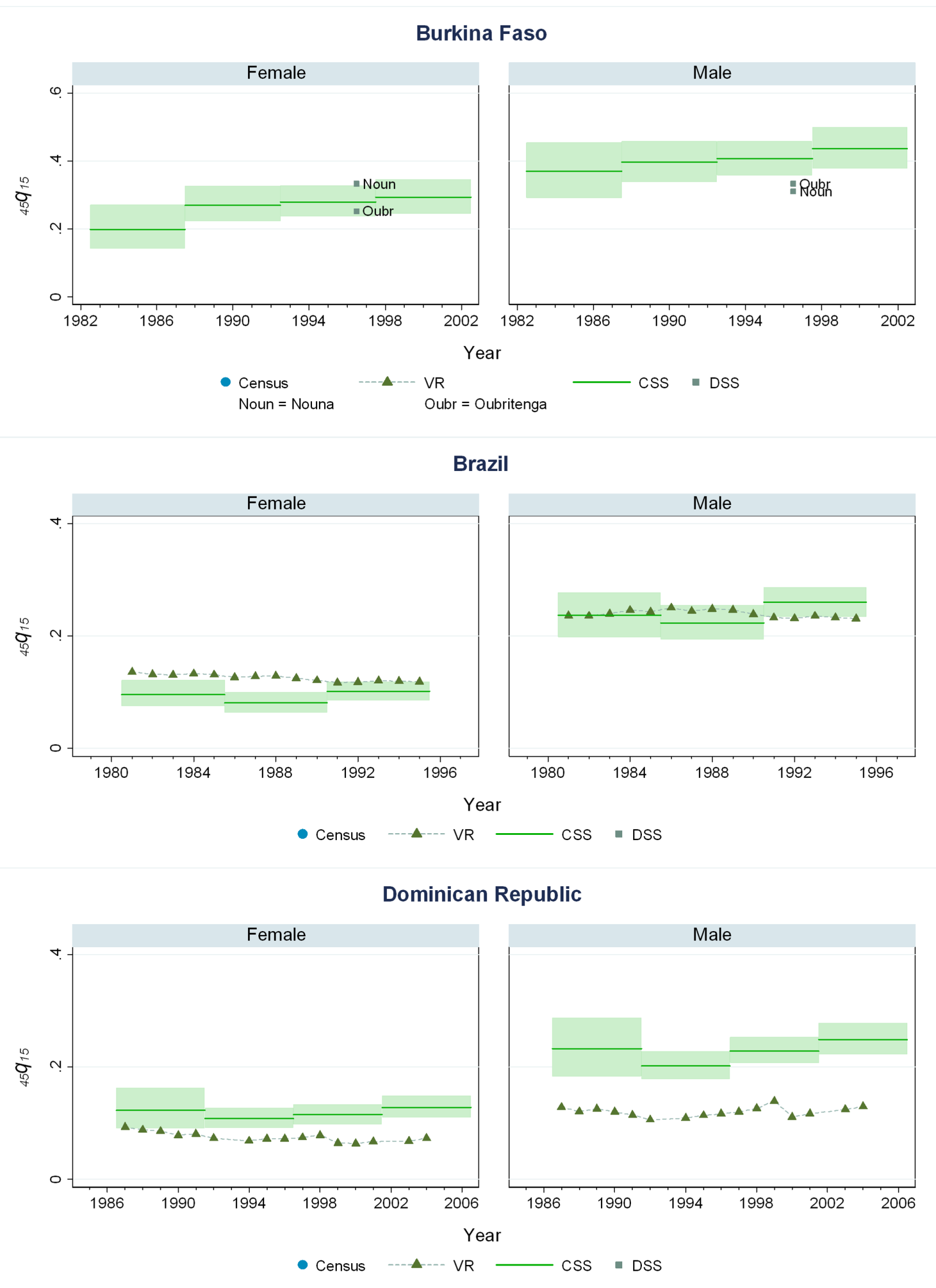 Estimates of <sub>45</sub><i>q</i><sub>15</sub> from the CSS method compared to estimates generated from vital registration, DSS, and census household death estimates: Burkina Faso, Brazil, Dominican Republic.