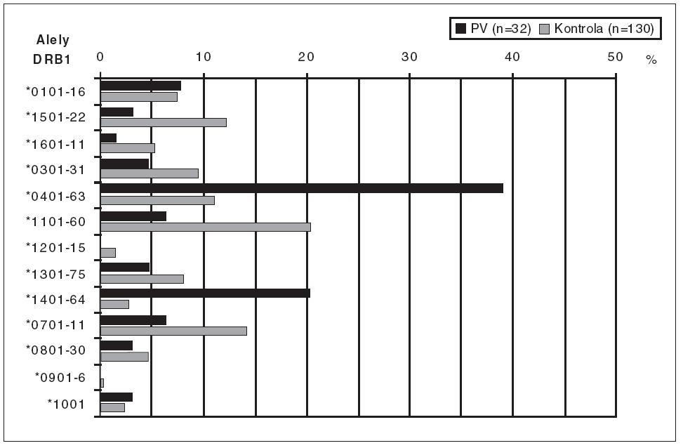 Porovnanie frekvencie HLA-DRB1-aliel u chorých s pemphigus vulgaris so zdravou populáciou.
