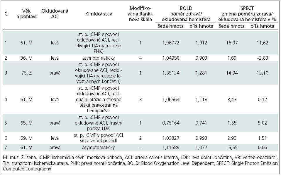 Přehled pacientů a výsledků obou metod.