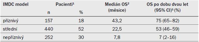Medián OS a pacienti přežívající dva roky po léčbě pomocí cílené terapie podle rizikového modelu IMDC (vytvořeno dle důkazů [184,186]).