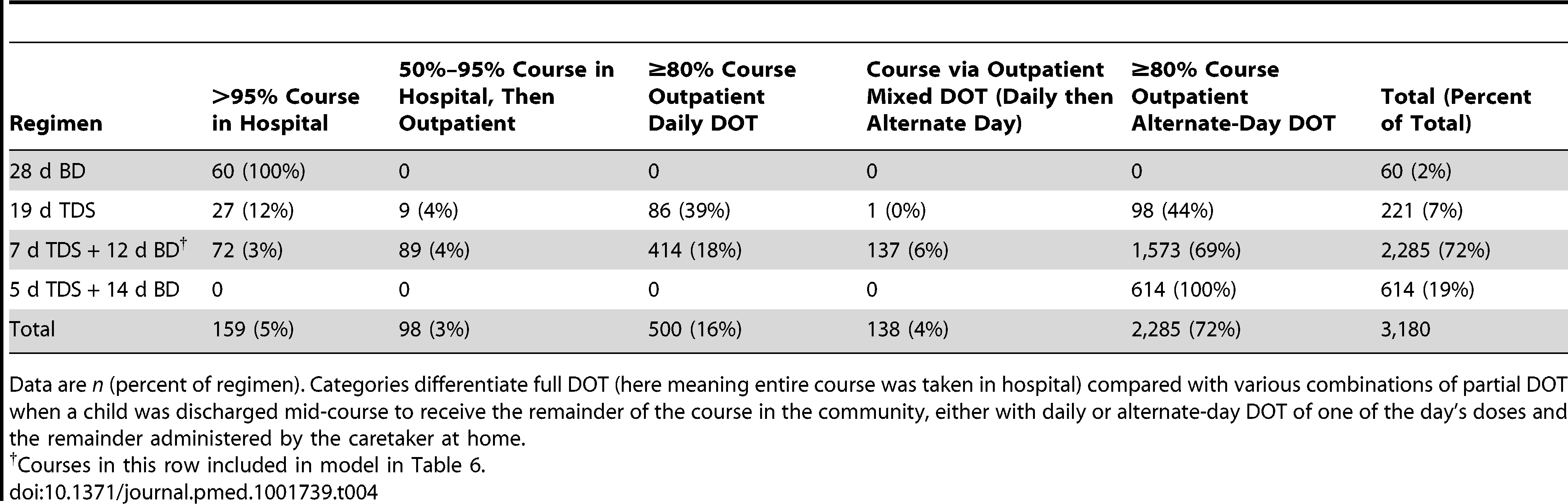 Number of courses by dose regimen and administration regimen.