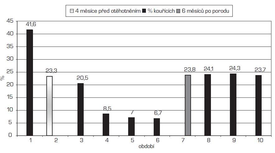 Změny prevalence kouření v kohortě studie ELSPAC (% žen). Období: 1 = kouření v anamnéze 2 = kouření v době 4 měsíce před otěhotněním 3 = kouření na počátku těhotenství 4 = kouření  v době prvních pohybů 5 = kouření v posledních 2 měsících těhotenství 6 = kouření v šestinedělí 7 = kouření v 6 měsících po porodu 8 = koufiení v 18 mûsících po porodu 9 = kouření v 5 letech věku dítěte 10 = kouření v 7 letech věku dítěte