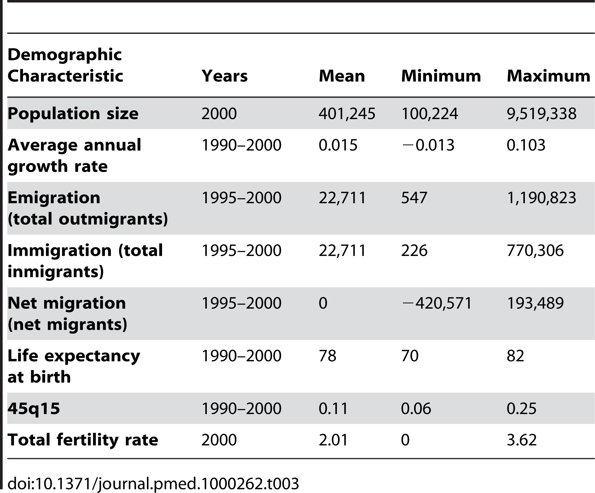 Summary of demographic characteristics of US counties with population greater than 100,000 in 2000.