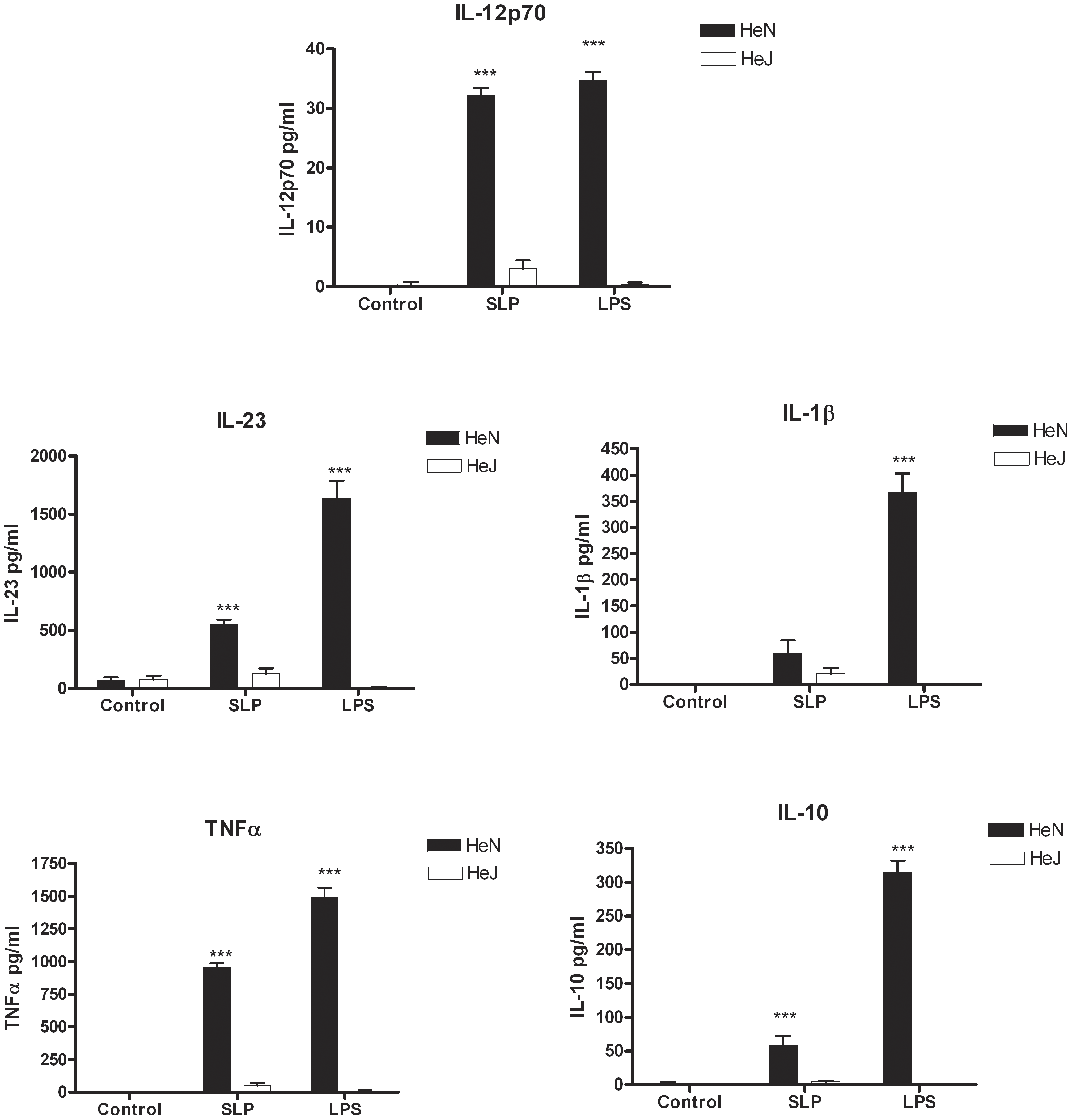 SLPs induce cytokine production in BMDC via TLR4.