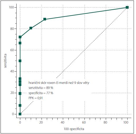 Křivka Receiver Operating Characteristic Curve (ROC) charakterizuje diagnostickou výtěžnost podle vzájemného vztahu mezi senzitivitou a inverzní specificitou pro různé počty správně vybavených slov věty A mezi skupinou pacientů s Alzheimerovou nemocí a skupinou normálních starších osob.