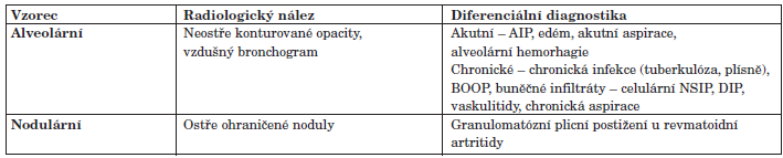 Diferenciální diagnostika fenotypů IPP na základě skiagrafického nálezu.
