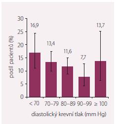 Roční výskyt kombinovaného stavu (hospitalizace pro srdeční selhání, úmrtí) u pacientů s chronickým srdečním selháním zařazených v registru FAR NHL podle hodnoty diastolického krevního tlaku při zařazení do studie.