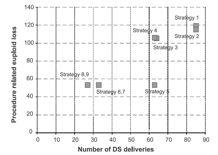 Figure 3. Safety-effectiveness of screening strategies according to the sensitivity and specificity summarized in table 9a.The Total number of life born babies with trisomy 21 for Czech pregnant woman within 2007 (UZIS) are plotted against the number of number of procedure related miscarriages of unaffected fetuses associated with CVS or amniocentesis. It represent the number of miscarriges caused per additional baby with trisomy 21 prevented by adapting a more effective screening strategy