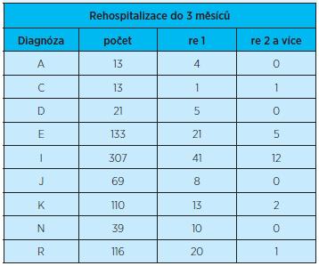 Výskyt rehospitalizovaných (jednou) a opakovaně (dvakrát a více) rehospitalizovaných pacientů do 3 měsíců od propuštění z hospitalizace vzhledem k jednotlivým propouštěcím diagnózám