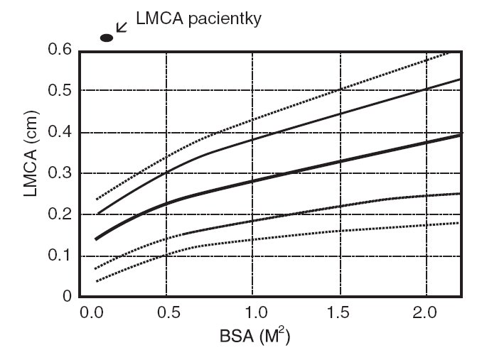 Šíře hlavního kmene levé koronární arterie (LMCA) vztažená na povrch těla (BSA).