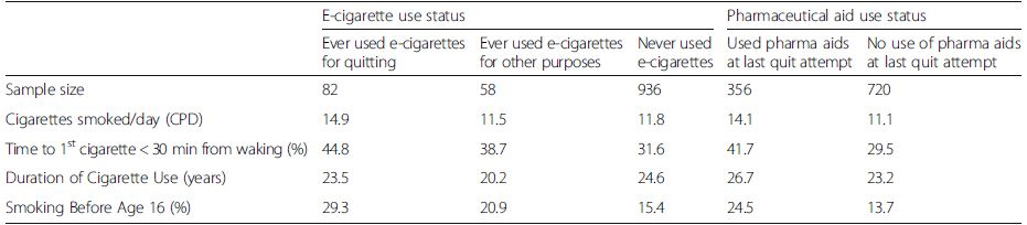 Baseline smoking characteristics by product use, among those who made a quit attempt; TUS-CPS 2010–11 longitudinal sample