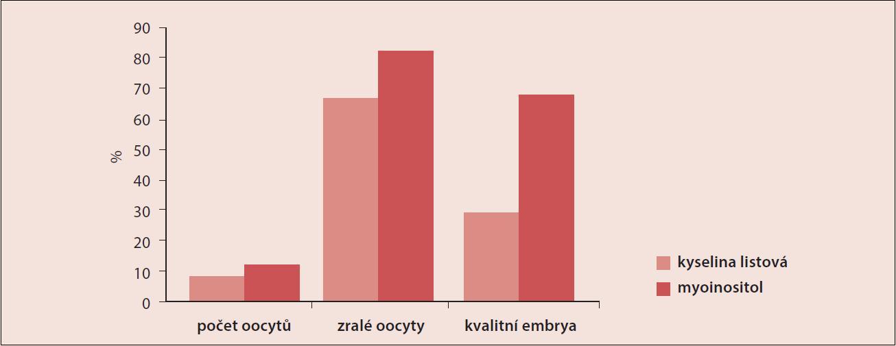 Zlepšení kvality oocytů při podávání inositolu