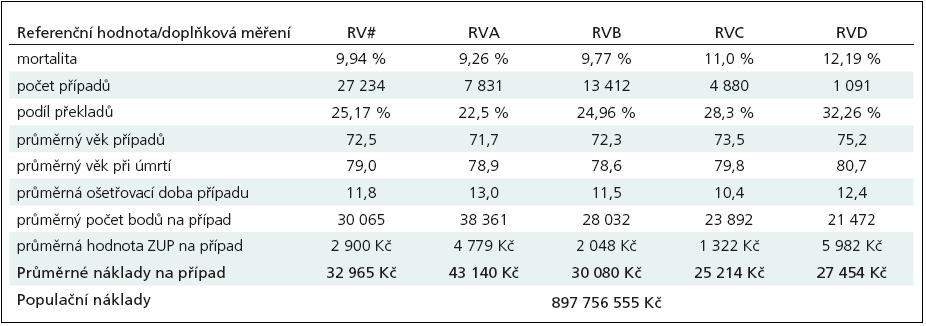 QM0208 Nemocniční mortalita u ischemické CMP, rok 2008.