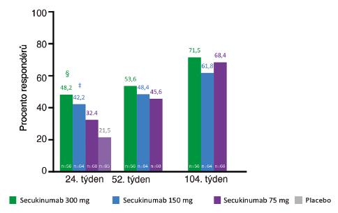 Studie FUTURE 2: secukinumab 150 & 300 mg vliv na vymizení entezitid do 104. týdne léčby.