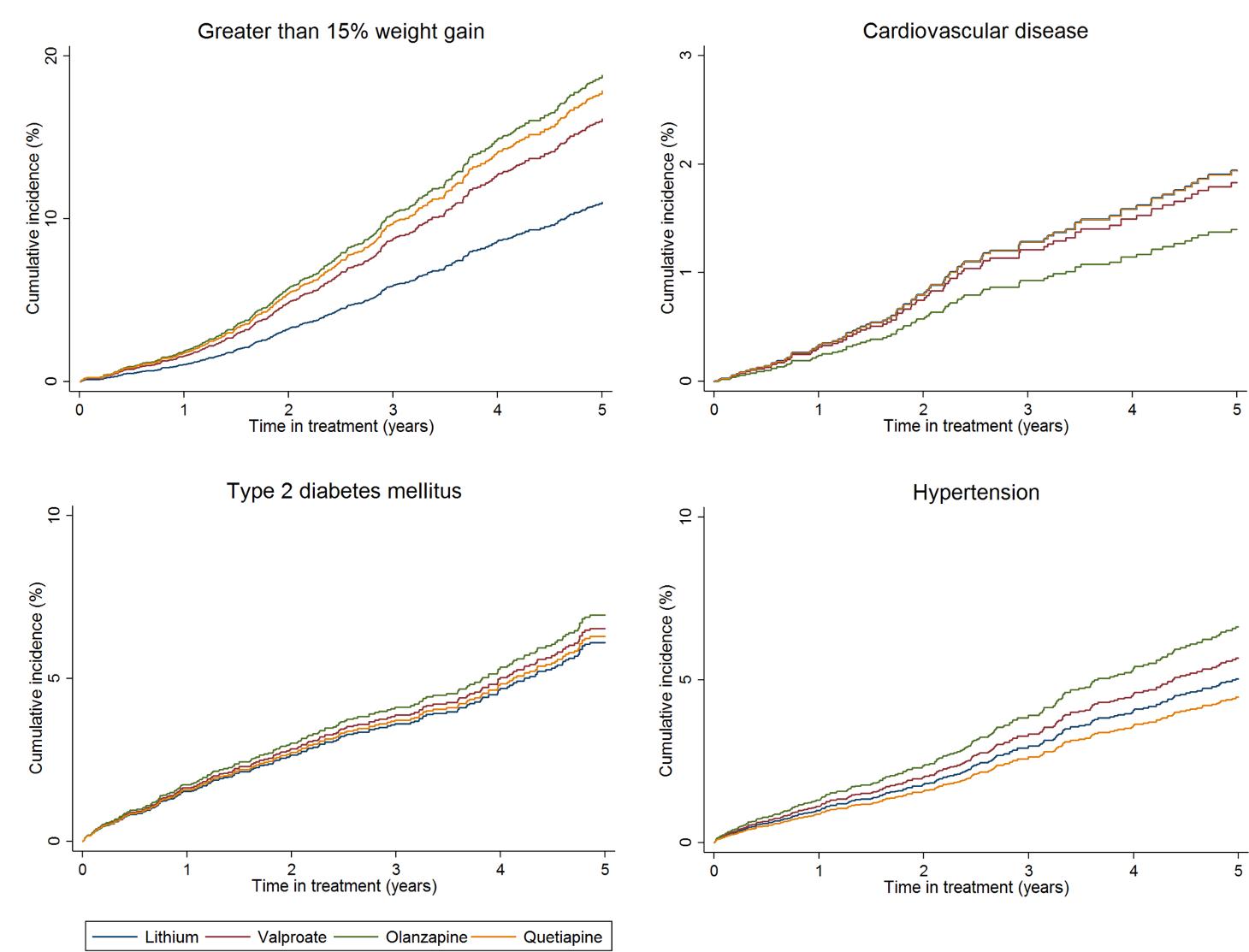 Cumulative incidence estimates of adverse metabolic event rates.