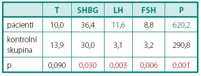 Porovnání sérových hladin hormonů mezi skupinou pacientů a kontrolní skupinou Table 1. Comparison of serum concentration of hormones between group of patients and control group