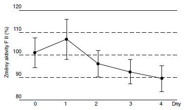 Změny aktivity F II (%) v rozmražené plazmě.