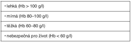 Dělení anémie podle hodnot hemoglobinu