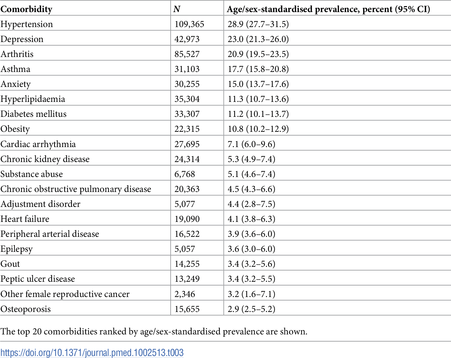 Age/sex-standardised prevalence of comorbidities in patients with incident cardiovascular disease (<i>n =</i> 229,205).