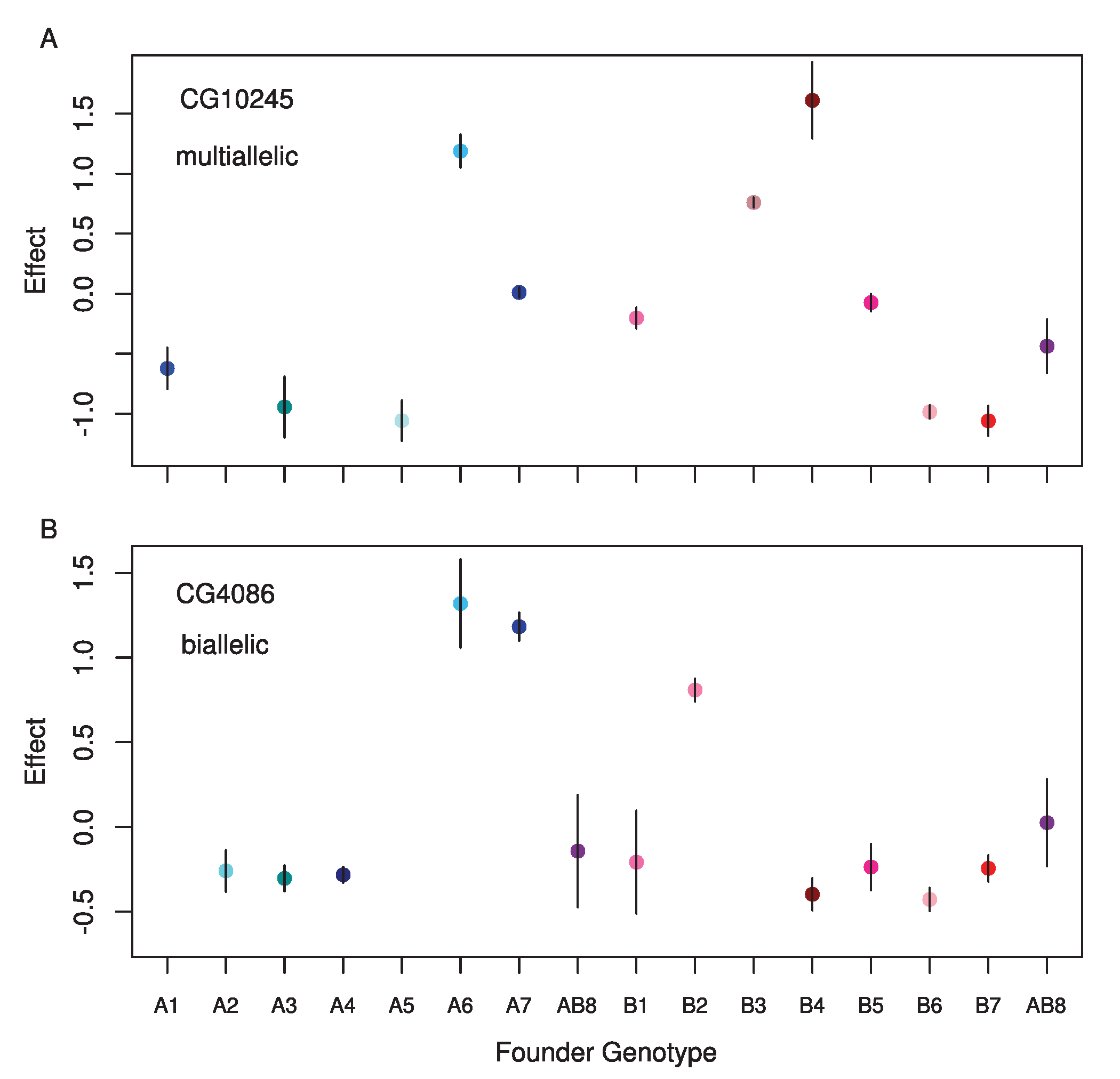 Standardized estimated means for each founder genotype for single observed <i>cis</i>-eQTL where A) the full model is the best model, and B) a two allele model is the best model.