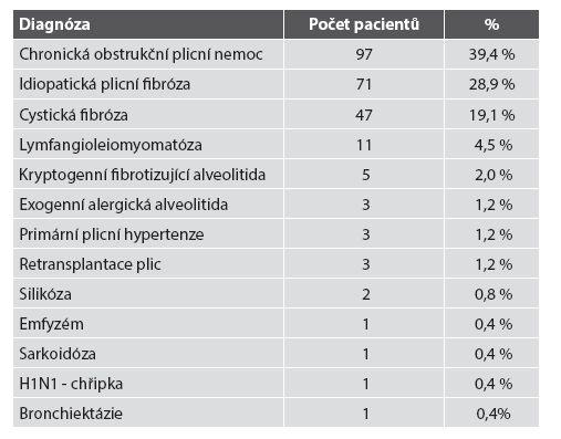 Diagnózy k indikaci TxP v našem souboru.