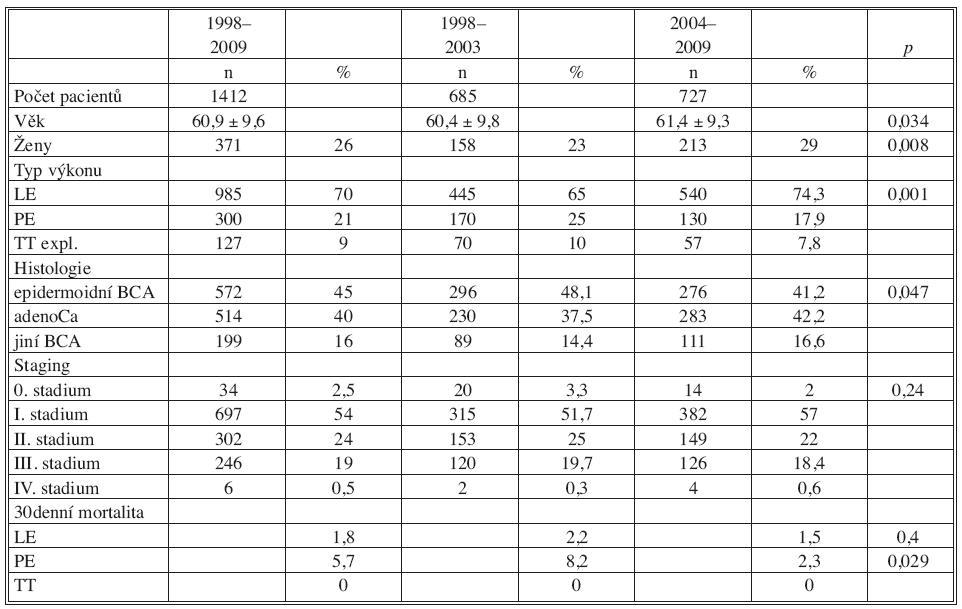 Charakteristika pacientů s bronchogenním karcinomem 1998–2009 Tab. 1. Patient characteristics 1998–2009