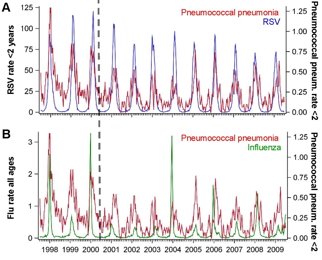 Time series of hospitalizations for pneumococcal pneumonia, RSV, and influenza in California.