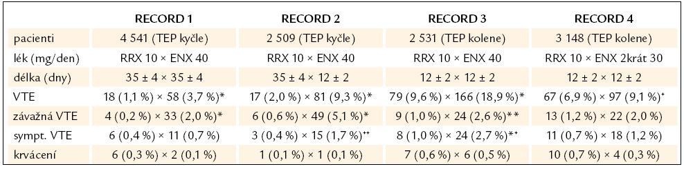 Výsledky studií RECORD 1–4.