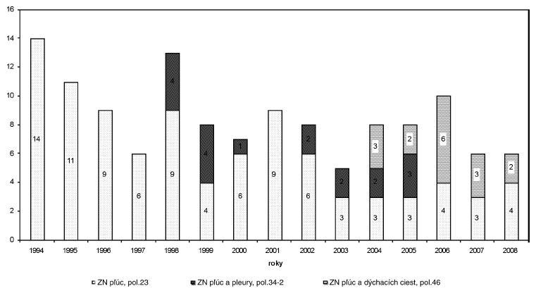 Výskyt hlásených profesionálnych zhubných nádorov dýchacieho systému na Slovensku za roky 1994–2008 podľa položiek Zoznamu chorôb z povolania SR (n = 128)