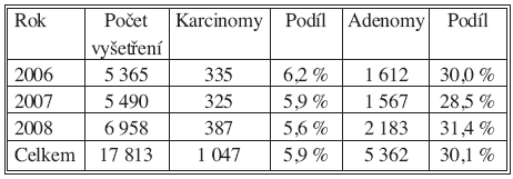Individuální data v letech 2006–2008 Tab. 2. Individual data collected during 2006–2008