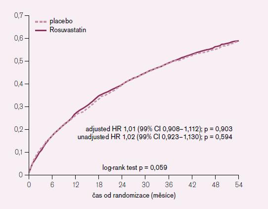 Pravděpodobnost výskytu úmrtí nebo KV hospitalizací. GISSI-HF ROSUVA.