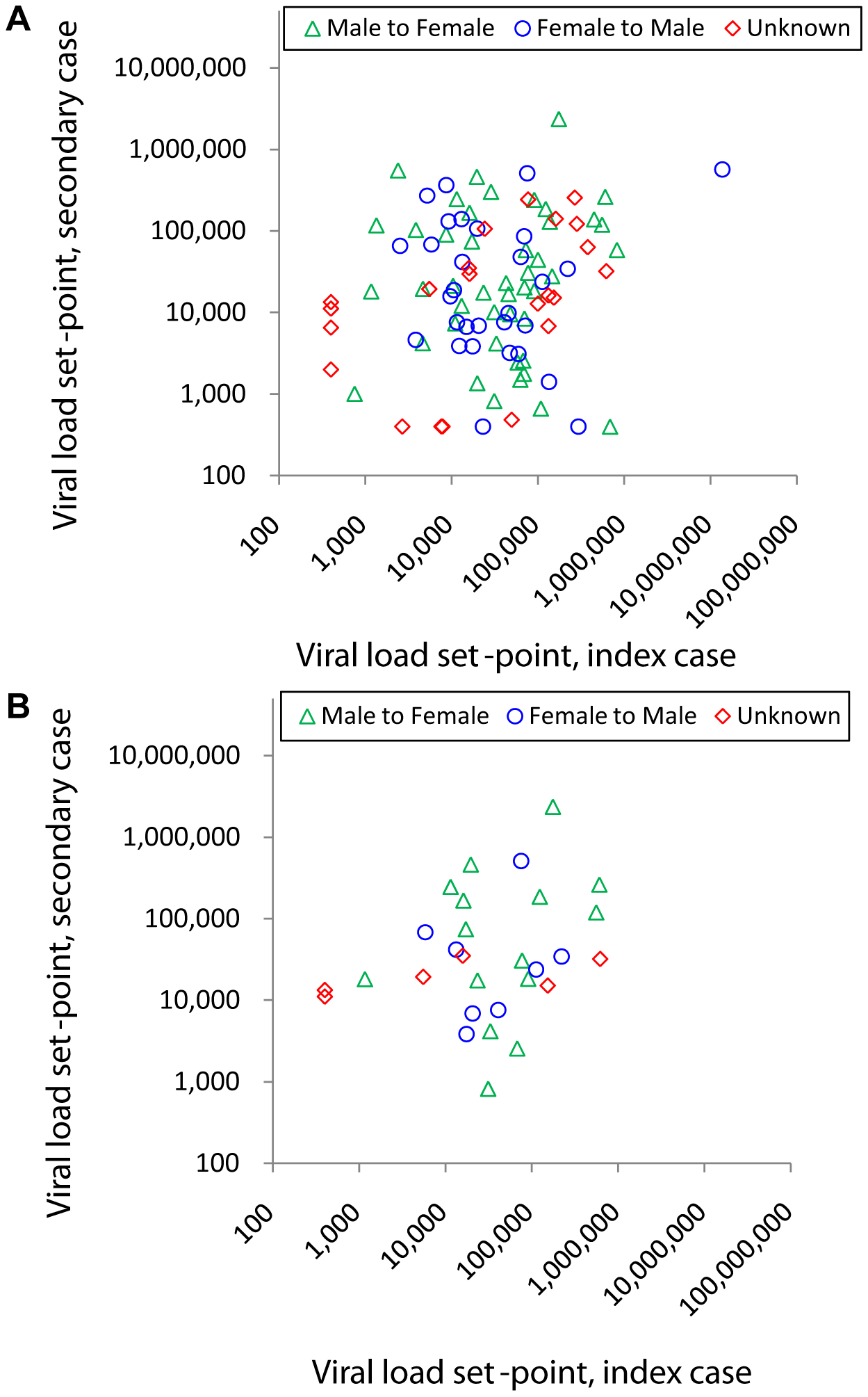 Viral load set-point of index partner versus that of the secondary case in transmitting couples.
