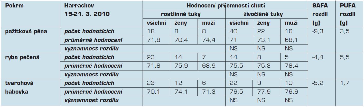 Hodnocení příjemnosti chuti, rozdíly obsahu mastných kyselin v rámci víkendového semináře pořádaného v Harrachově